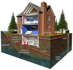 Radon enters the home through cracks, drains, water