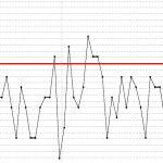 Radon test graph, fluctuates hourly